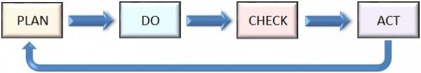 PDCA図